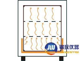 恒温干燥箱温度控制